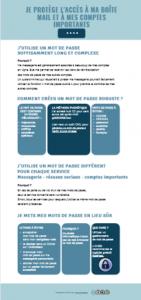 Exemple de composition visuelle : infographie mot de passe