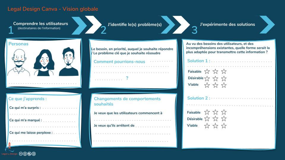 Vision globale du legal design canva